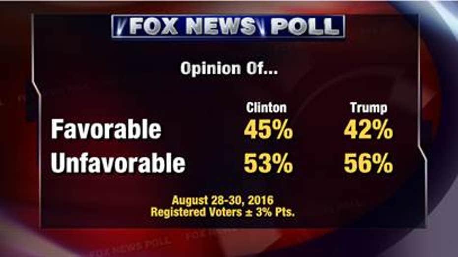 Fox Poll Unfavorable