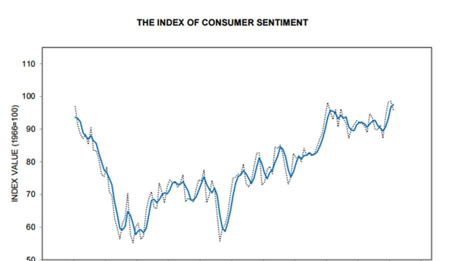 Consumer confidence FBN