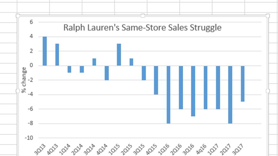Ralph Lauren SSS FBN