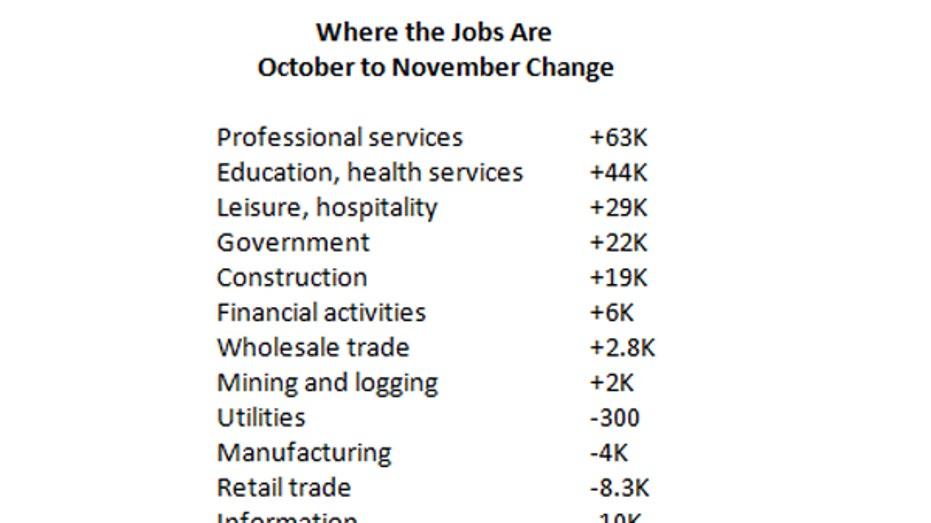 November 2016 jobs