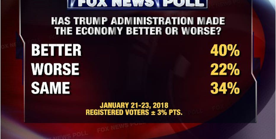 This is pretty shocking since his approval rating is far lower than that,  so even people who don't approve of him believe the media is tougher on  him, ...