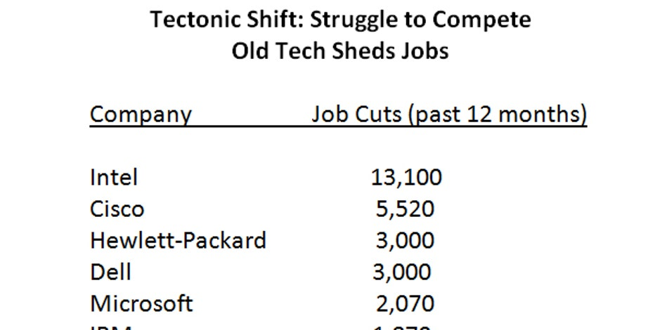 In August, Computer Companies Like Hewlett Packard (NYSE:HPQ), Intel  (NASDAQ:INTC), And Dell Saw The Heaviest Number Of Job Cuts Of Any Sector,  Losing 6,103 ...