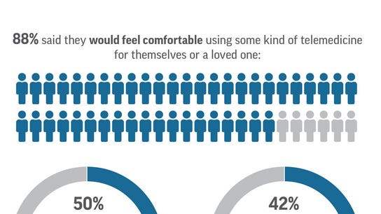Poll: Seniors ready to Skype doctors, care quality a concern