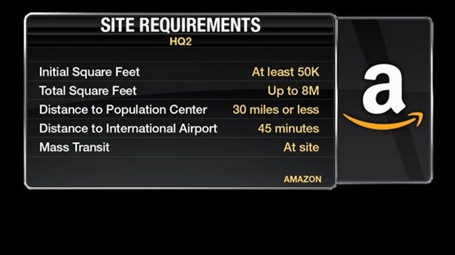 AMZN HQ2 requirements