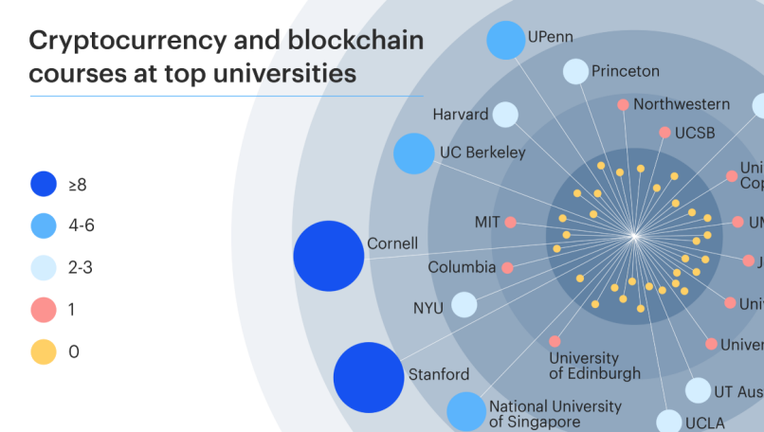 Cryptocurrency Education Is On the Rise at Colleges and Universities