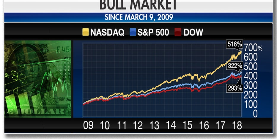 S&P hits record high, equals longest-ever bull run