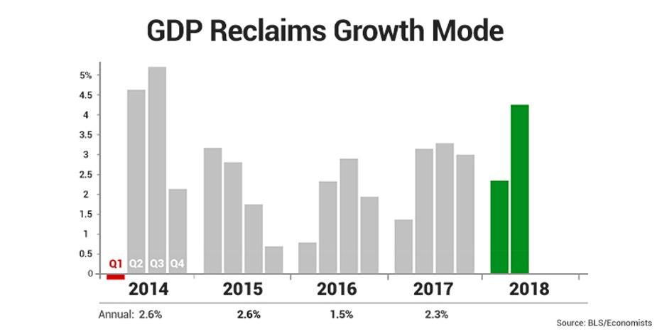 Is America's economy crushing it?