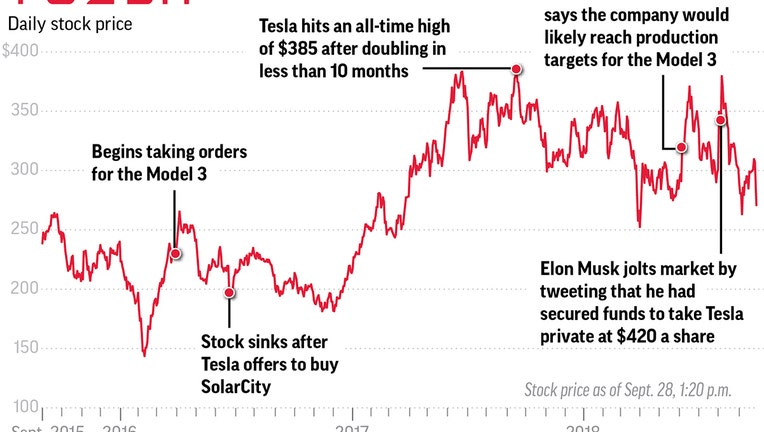Another Hairpin Turn For Tesla As Stock Dives On Sec Charge Fox