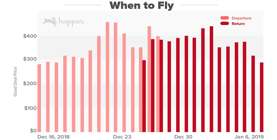 the average ticket price for a flight between now and christmas will change 152 times according to hopper which will increase to 250 times if a popular - Best Time To Buy Airline Tickets For Christmas
