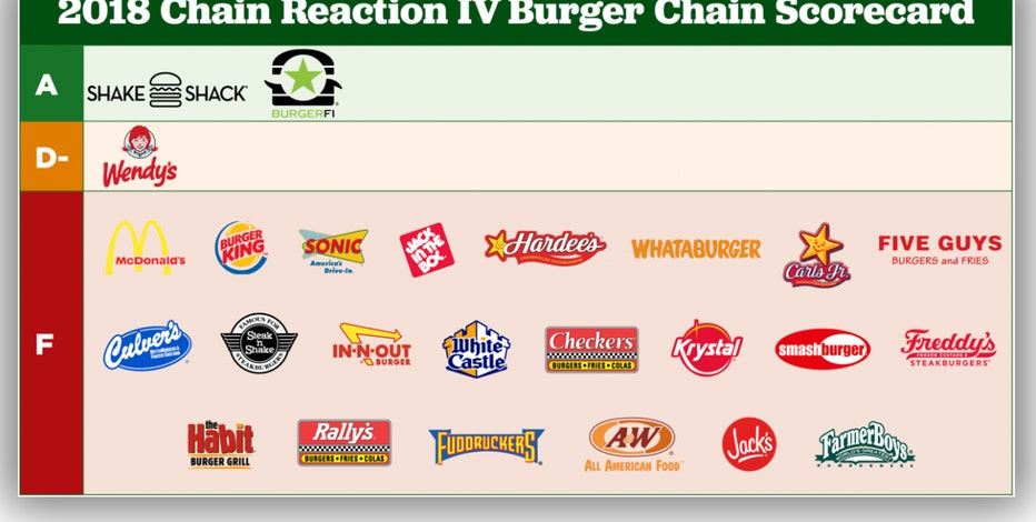 Most Top Burger Chains Receive an 'F' on Antibiotics, Report Says