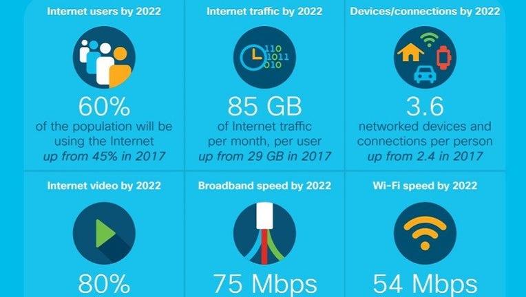 IP traffic volumes set to explode