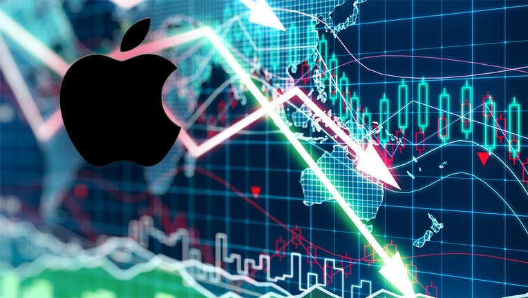 U.S. stocks slump, Apple leads losses