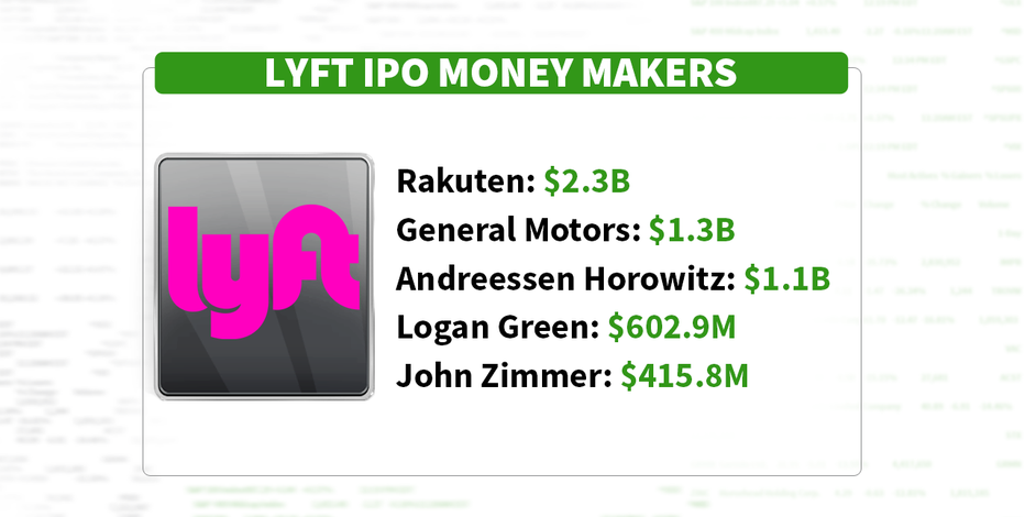 Lyft IPO: GM, Carl Icahn and others set to win big | Fox