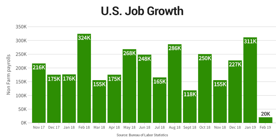 February jobs report—What to know in markets Friday