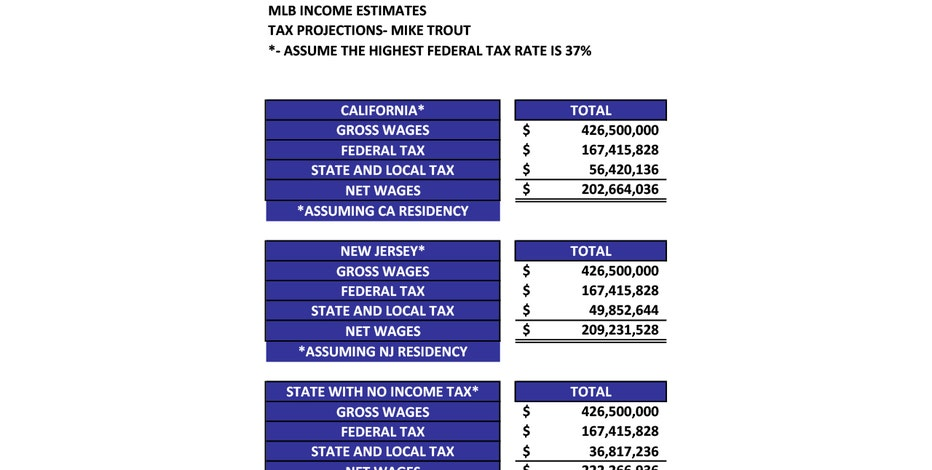 Mike Trout's $430M contract: Comparing tax bills for