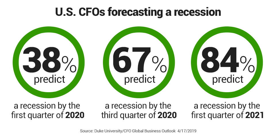 Image result for images of 2020 recession predictions