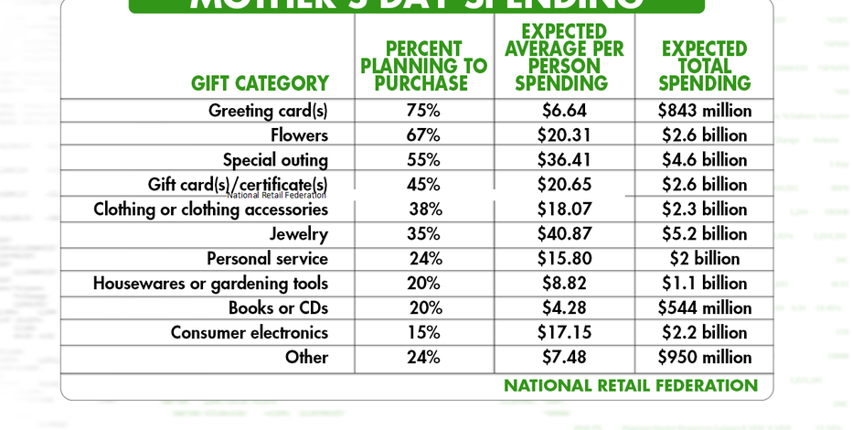Mother's Day Spending Expected to Reach Record $25 Billion