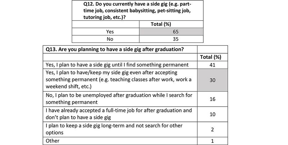 Graduating job applicants ranked location, starting salary