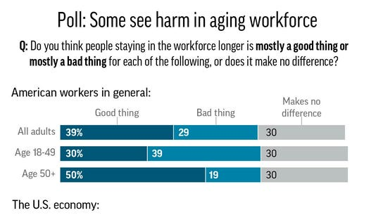 Poll: Some younger workers view aging workforce negatively