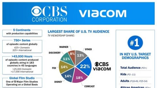 Big bucks break-up fees, contract clauses raise eyebrows on ViacomCBS deal