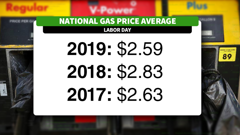 Low Gas Prices >> Trump Enjoy The Low Gas Prices Over The Labor Day Weekend
