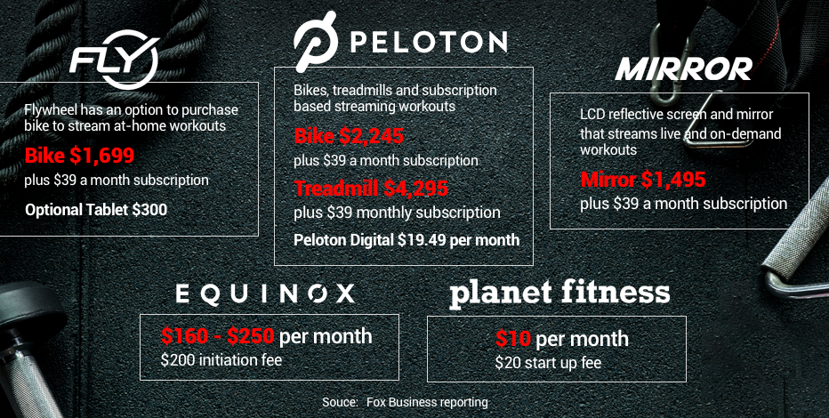 Can Peloton Be More Than Just A Fitness Fad Fox Business