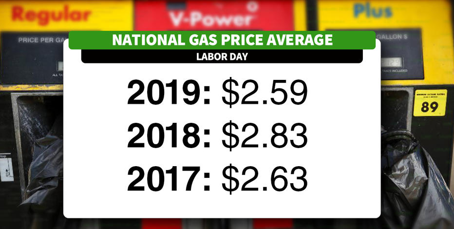 Gas prices down this Labor Day