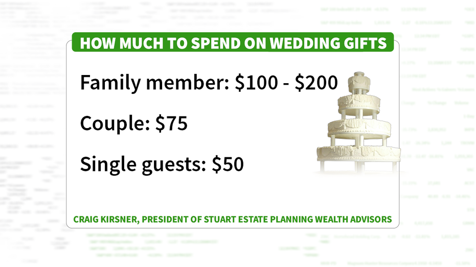 Wedding Gift Spending How Much Is Too Much How Much Is Not Enough Fox Business,Shades Of Green Color Chart With Names
