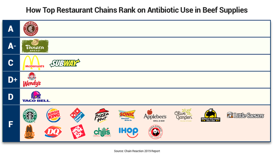 These Fast Food Chains Get An F For Antibiotics Use In