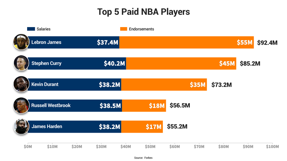 LeBron James tops NBA's highest-paid players amid China flap   Fox Business