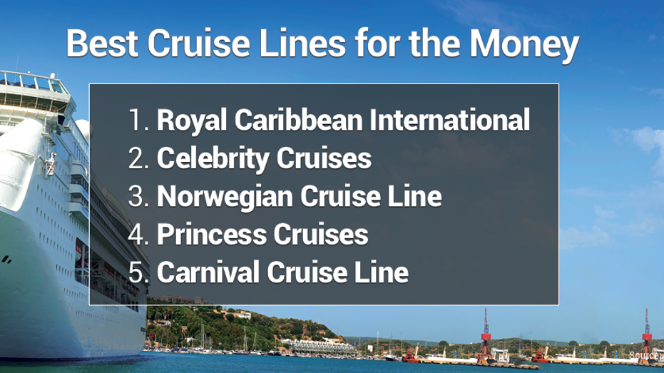 Best Cruise Lines 2020.Best Cruise Line Rankings Report Fox Business