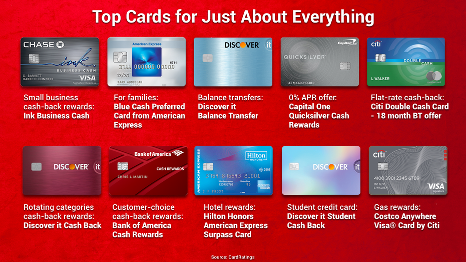 Top 10 credit cards for 10  Fox Business