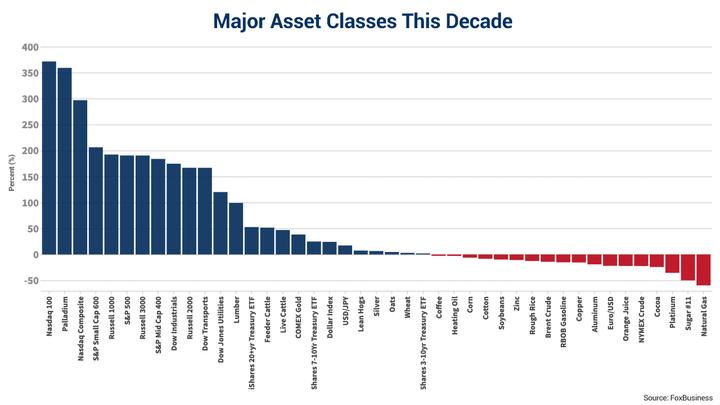 https://a57.foxnews.com/static.foxbusiness.com/foxbusiness.com/content/uploads/2019/12/720/405/Major-Asset-Classes-This-Decade.png?ve=1&tl=1