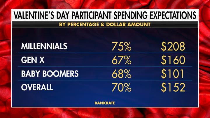 Millennial's spending