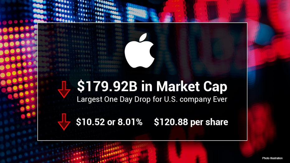 Tech rout deepens, Nasdaq set for worst two-day fall since March