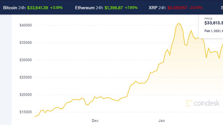 Kas geriau Bitcoin ar Ethereum: kuo prekiauti BTC/USD ar ETH/USD?