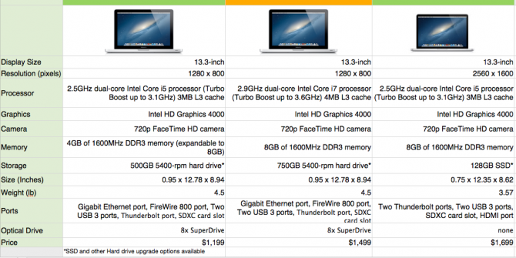 To Retina or Not To Retina: The 13-inch MacBook Pro Dilema