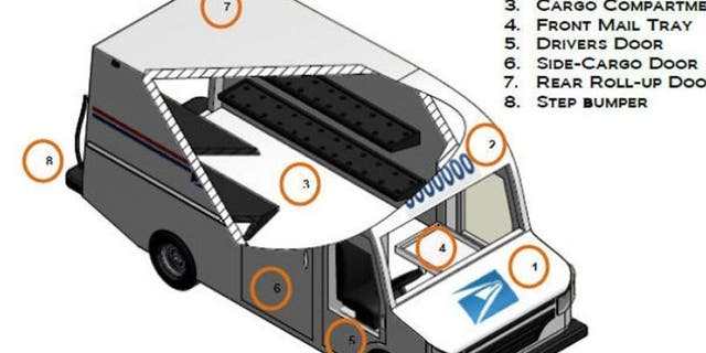 Required features of the Next Generation Delivery Vehicle