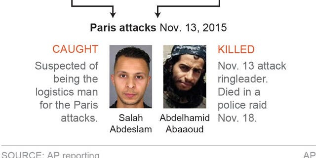 The known suspects in the Paris and Brussels terror attacks that are believed to be connected.