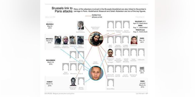 Graphic shows link between attacks in France and Belgium.; 4c x 5 inches; 195.7 mm x 127 mm;