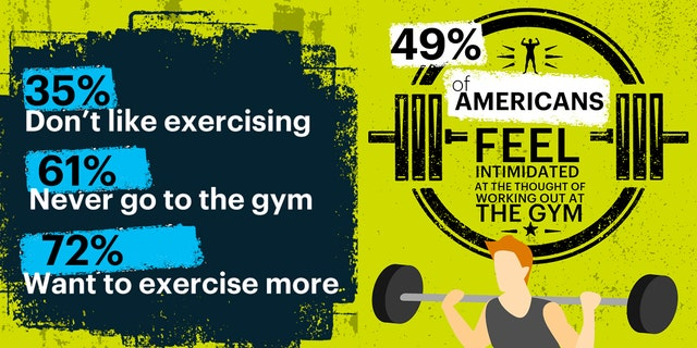 The survey results continually reinforced that confidence is a big barrier to workout success.