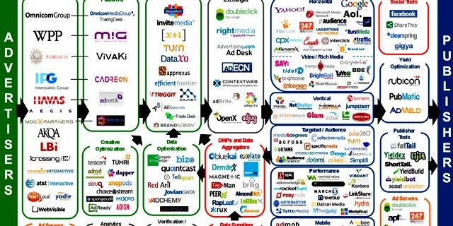 The online tracking industry is remarkably ungainly, as shown in this small sample of a chart that monitors the flow of information between advertisers and publishers.