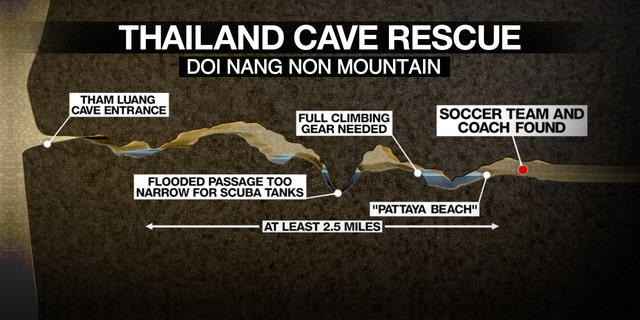The team is stranded nearly 3 miles from the cave's entrance.