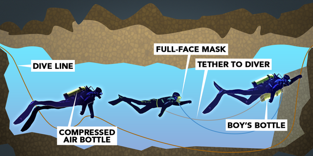 To get the team out, experts have had to guide them, diving through the cave's dark, tight and twisting passages.