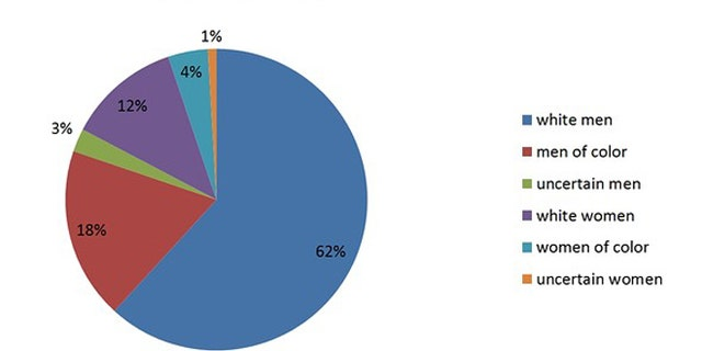 A pie chart illustrates that the overwhelming majority of doodle honorees have been male.
