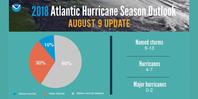 The updated 2018 Atlantic hurricane season outlook.