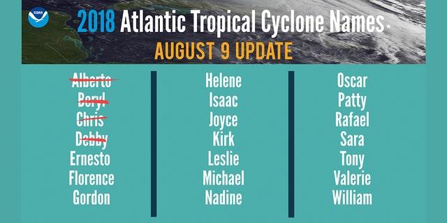 The list of names for the 2018 Atlantic Hurricane Season