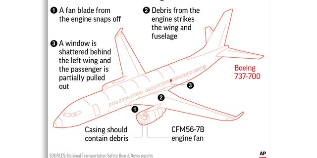 A blown engine on a Southwest Airlines jet hurled shrapnel at the aircraft.
