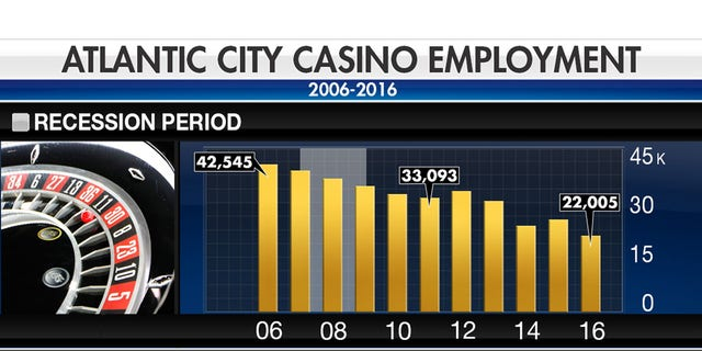 The resort's casino industry employs more than 22,000 people, a number expected to grow to more than 28,000 this summer, with the opening of Hard Rock Hotel and Casino Atlantic City and Ocean Resort Casino, the former Revel.
