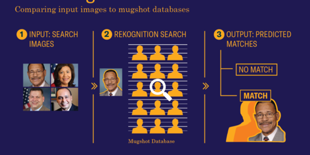 The false matches were made against a mugshot database (ACLU)